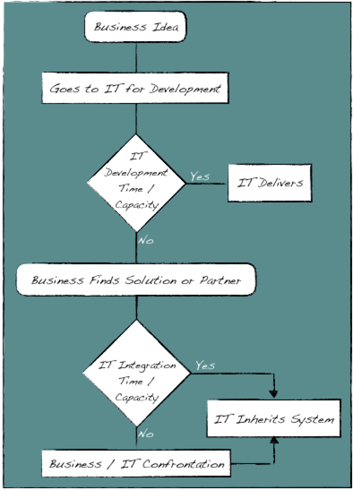 Figure 1: Process to evaluate competing priorities.