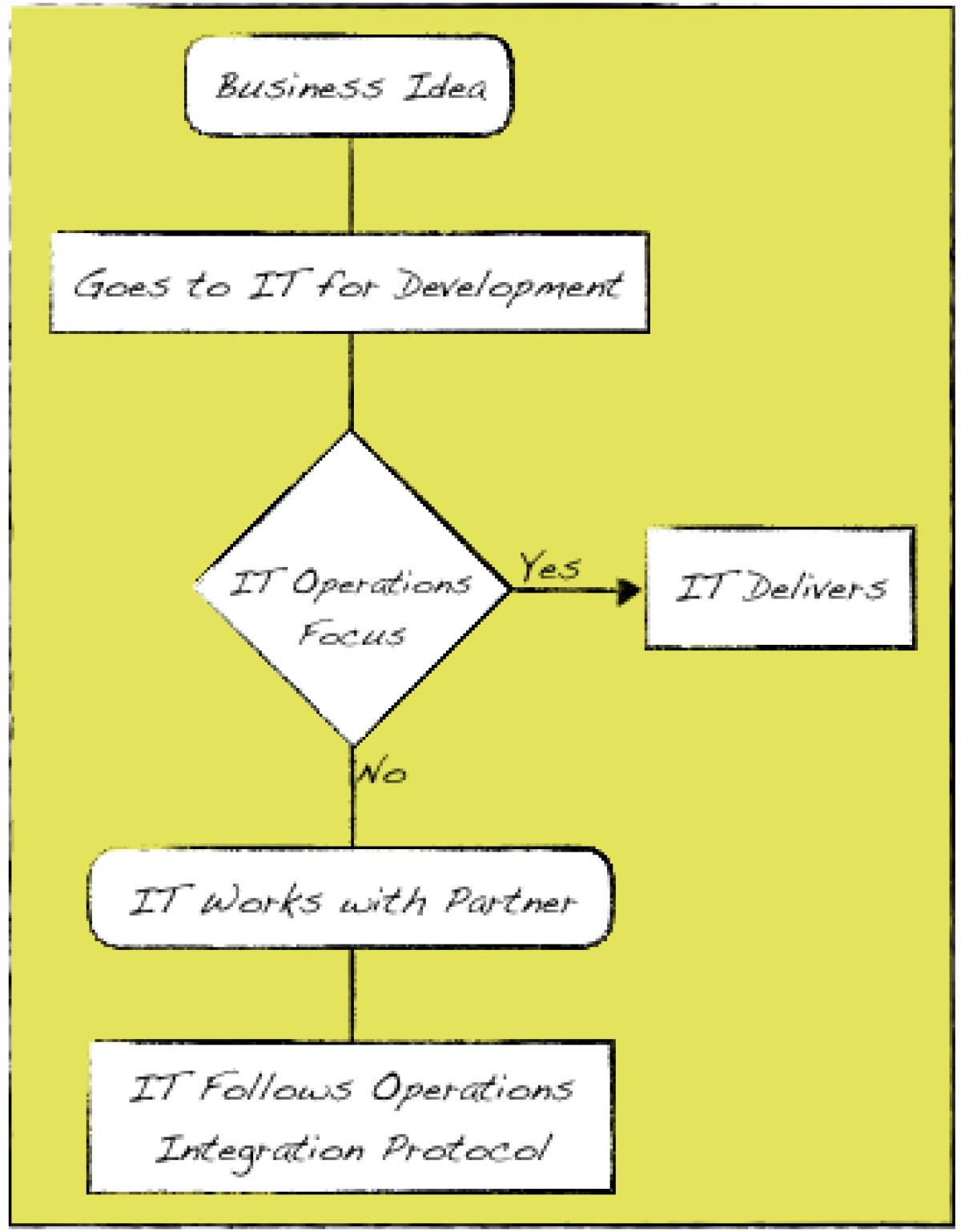 Figure 2: BiModal IT